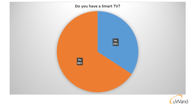 Philips uWand - Smart TV survey report